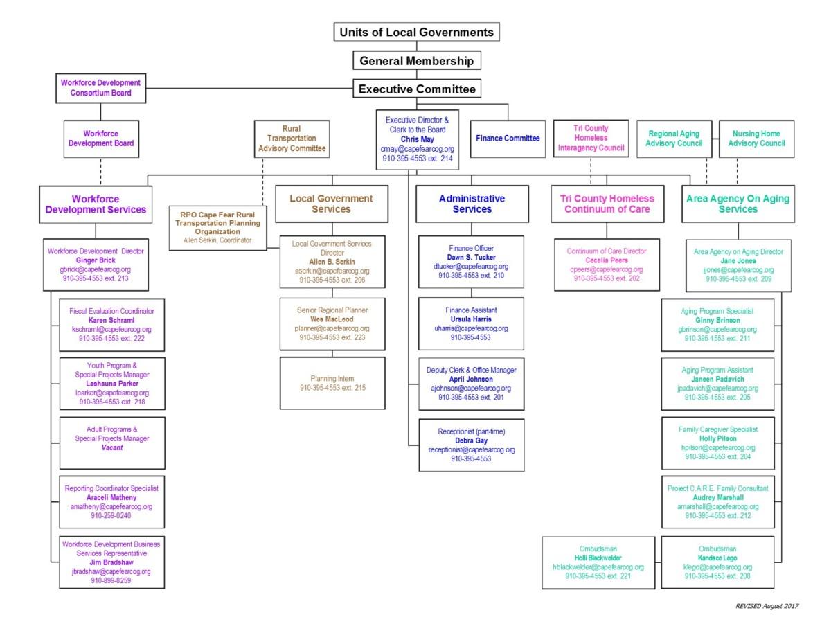 Org Chart 08.17 w.Debra