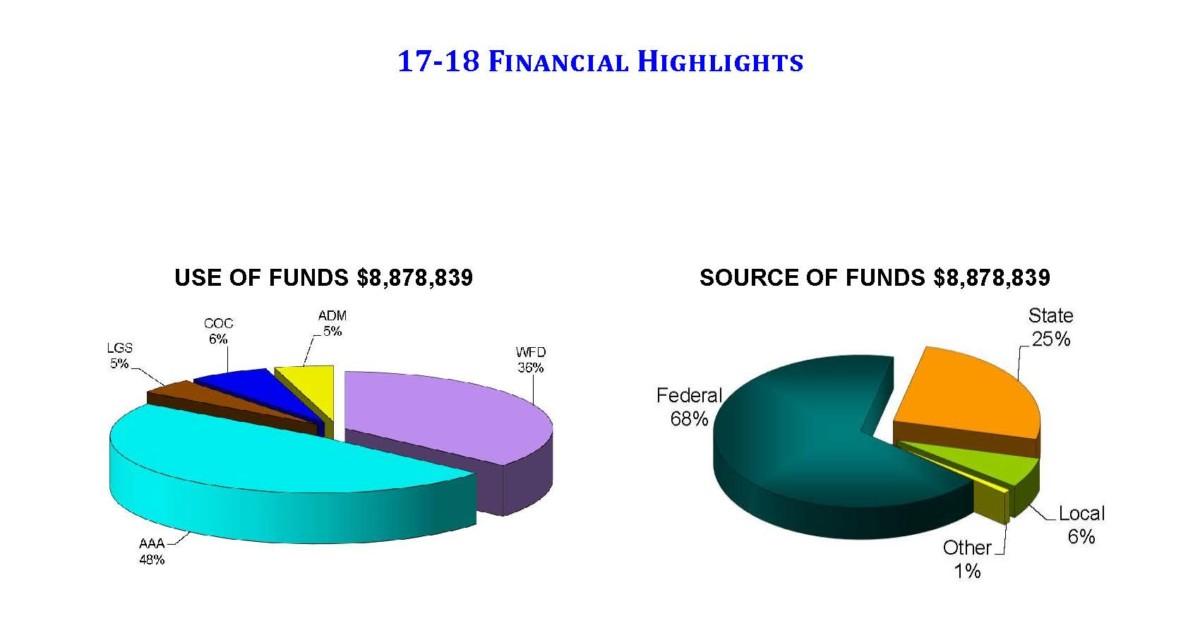17.18 Financial Highlights